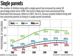 Two-Parent Household Decline